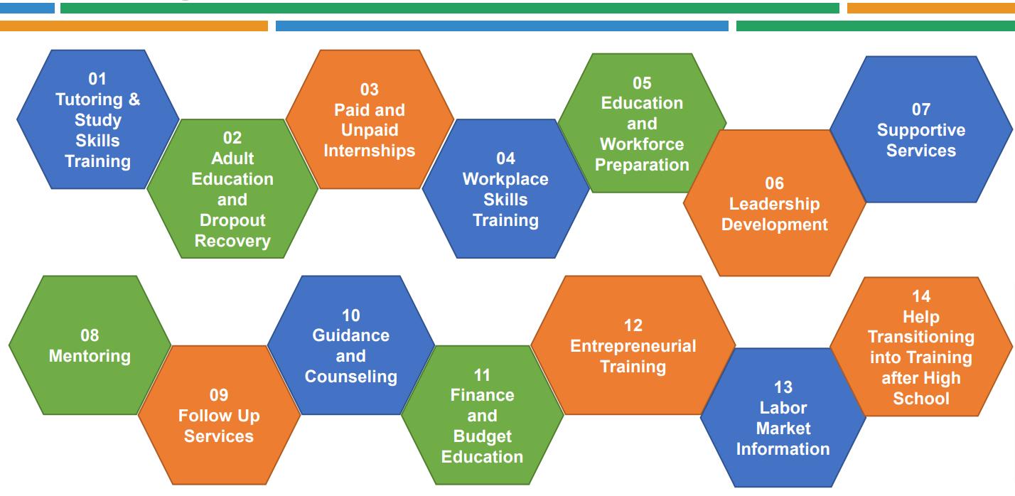 Youth Program Advantages